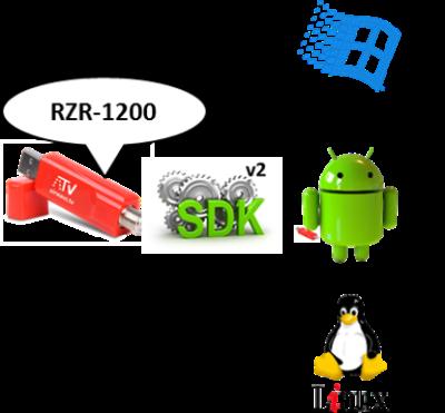 RedZone Receiver Kit